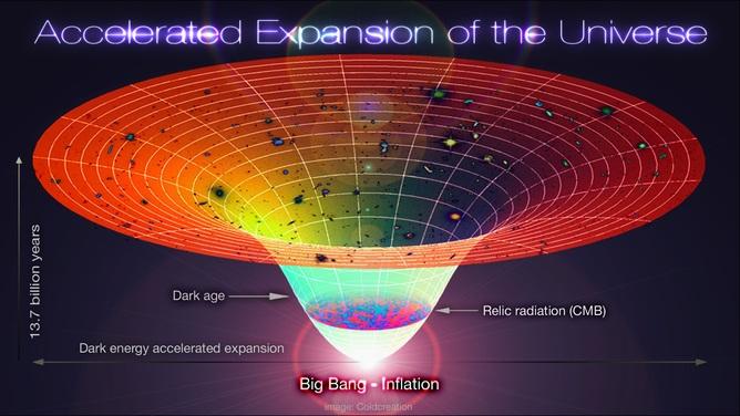 Dòng thời gian của vũ trụ.