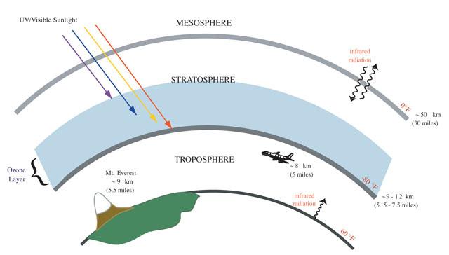 tầng bình lưu và tầng ozone.
